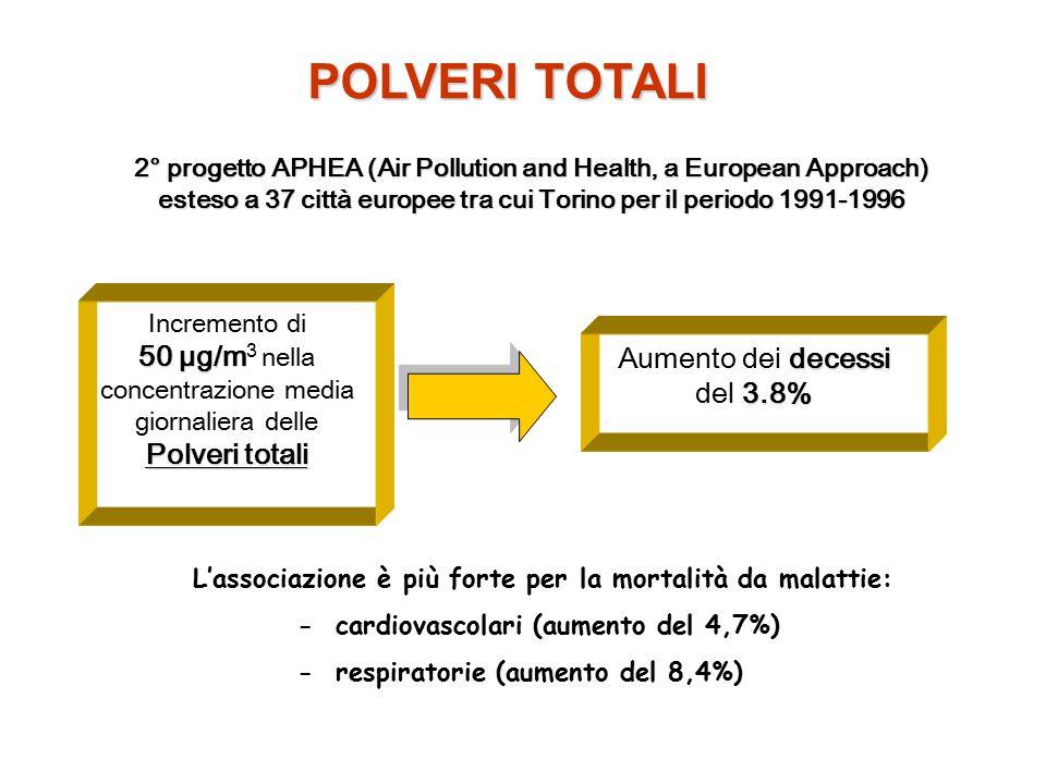 2° progetto APHEA (Air Pollution and Health, a European Approach) esteso a 37 città europee tra cui Torino per il periodo 1991-1996 50 µg/m Polveri to