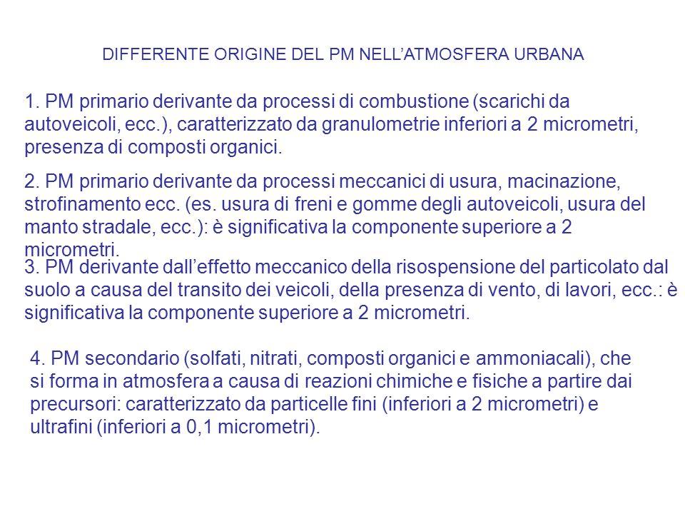 DIFFERENTE ORIGINE DEL PM NELL'ATMOSFERA URBANA 1. PM primario derivante da processi di combustione (scarichi da autoveicoli, ecc.), caratterizzato da