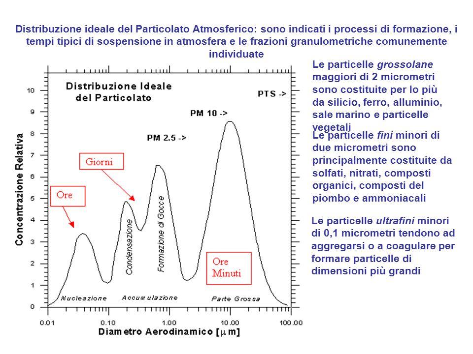Distribuzione ideale del Particolato Atmosferico: sono indicati i processi di formazione, i tempi tipici di sospensione in atmosfera e le frazioni gra