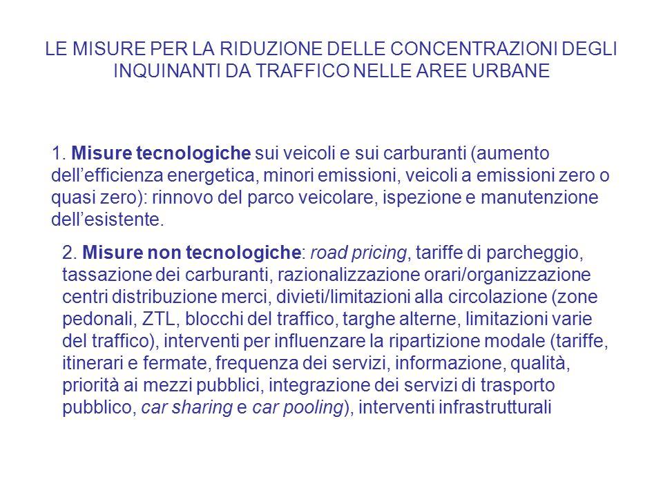 1. Misure tecnologiche sui veicoli e sui carburanti (aumento dell'efficienza energetica, minori emissioni, veicoli a emissioni zero o quasi zero): rin
