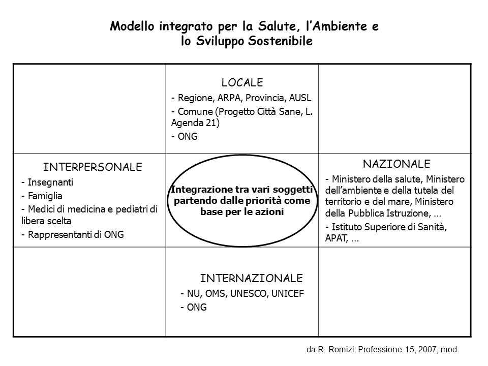 LOCALE - Regione, ARPA, Provincia, AUSL - Comune (Progetto Città Sane, L. Agenda 21) - ONG INTERPERSONALE - Insegnanti - Famiglia - Medici di medicina