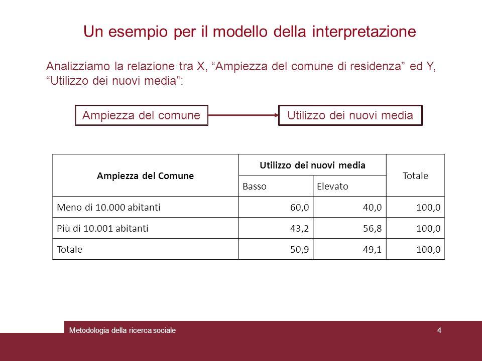 Metodologia della ricerca sociale5 Un esempio per il modello della interpretazione Introduciamo una terza variabile Z Presenza della linea ADSL ed analizziamo la sua relazione con X, Ampiezza del comune di residenza ed Y, Utilizzo dei nuovi media : Presenza ADSL Utilizzo dei nuovi media Totale BassoElevato Si23,876,3100,0 No80,020,0100,0 Totale50,949,1100,0 Ampiezza del Comune Presenza ADSL Totale SiNo Meno di 10.000 abitanti20,076,345,7 Più di 10.001 abitanti80,023,854,3 Totale100,0