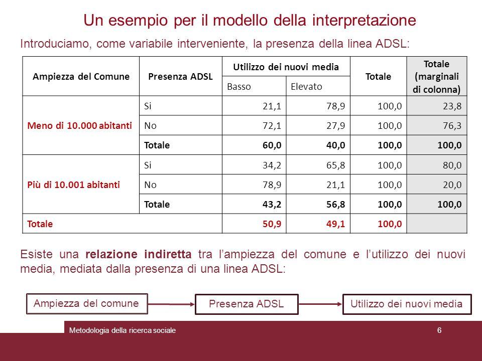 Metodologia della ricerca sociale6 Un esempio per il modello della interpretazione Introduciamo, come variabile interveniente, la presenza della linea ADSL: Ampiezza del comune Utilizzo dei nuovi mediaPresenza ADSL Esiste una relazione indiretta tra l'ampiezza del comune e l'utilizzo dei nuovi media, mediata dalla presenza di una linea ADSL: Ampiezza del ComunePresenza ADSL Utilizzo dei nuovi media Totale (marginali di colonna) BassoElevato Meno di 10.000 abitanti Si21,178,9100,023,8 No72,127,9100,076,3 Totale60,040,0100,0 Più di 10.001 abitanti Si34,265,8100,080,0 No78,921,1100,020,0 Totale43,256,8100,0 Totale50,949,1100,0