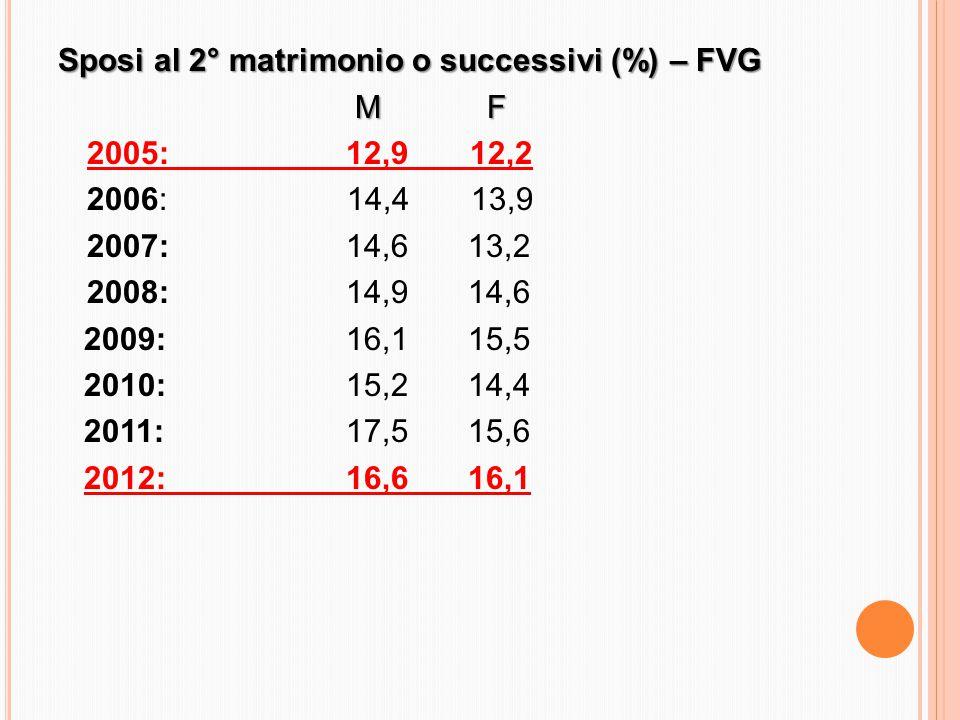 Sposi al 2° matrimonio o successivi (%) – FVG M F M F 2005: 12,9 12,2 2006: 14,4 13,9 2007: 14,6 13,2 2008: 14,9 14,6 2009: 16,1 15,5 2010: 15,2 14,4