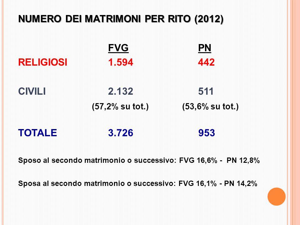 NUMERO DEI MATRIMONI PER RITO (2012) FVGPN RELIGIOSI1.594442 CIVILI2.132511 (57,2% su tot.) (53,6% su tot.) TOTALE3.726 953 Sposo al secondo matrimonio o successivo: FVG 16,6% - PN 12,8% Sposa al secondo matrimonio o successivo: FVG 16,1% - PN 14,2%