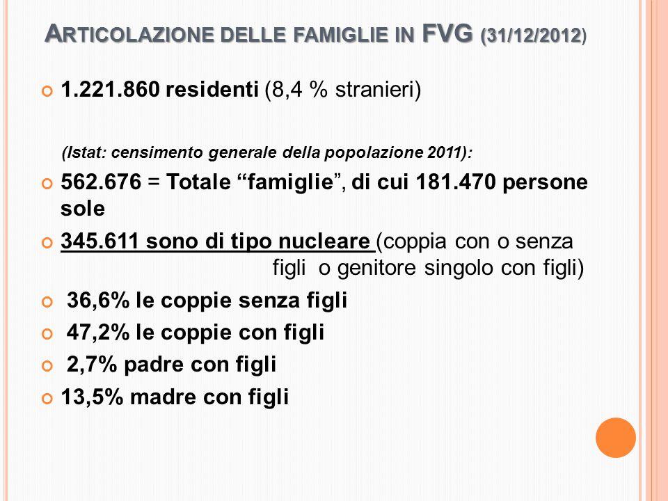 A RTICOLAZIONE DELLE FAMIGLIE IN FVG (31/12/2012 A RTICOLAZIONE DELLE FAMIGLIE IN FVG (31/12/2012) 1.221.860 residenti (8,4 % stranieri) (Istat: censimento generale della popolazione 2011): 562.676 = Totale famiglie , di cui 181.470 persone sole 345.611 sono di tipo nucleare (coppia con o senza figli o genitore singolo con figli) 36,6% le coppie senza figli 47,2% le coppie con figli 2,7% padre con figli 13,5% madre con figli