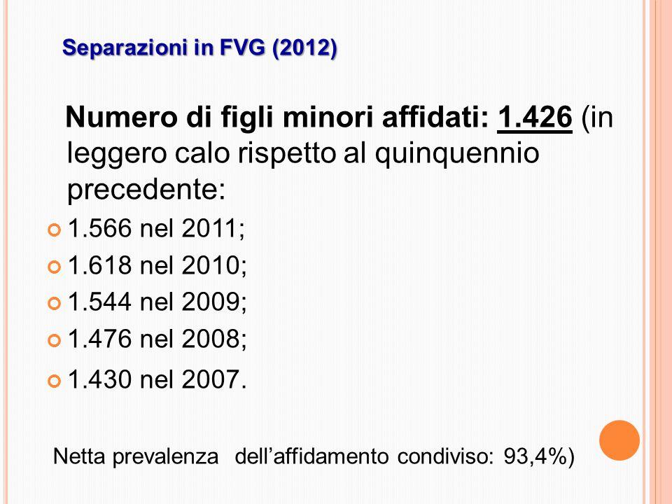 Separazioni in FVG (2012) Numero di figli minori affidati: 1.426 (in leggero calo rispetto al quinquennio precedente: 1.566 nel 2011; 1.618 nel 2010; 1.544 nel 2009; 1.476 nel 2008; 1.430 nel 2007.