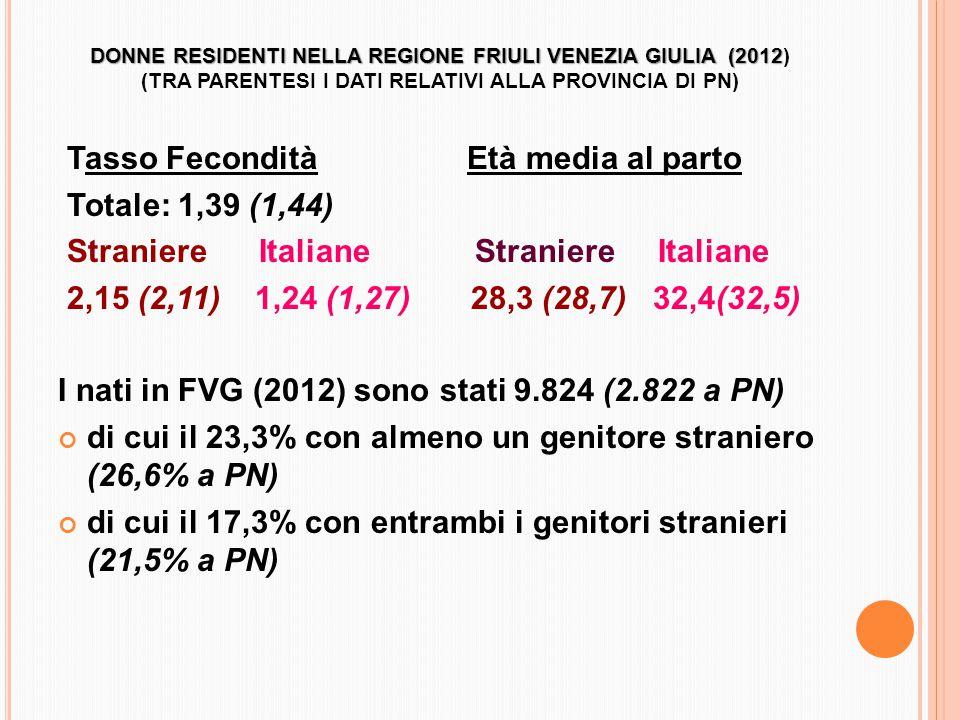 DONNE RESIDENTI NELLA REGIONE FRIULI VENEZIA GIULIA (2012 DONNE RESIDENTI NELLA REGIONE FRIULI VENEZIA GIULIA (2012) (TRA PARENTESI I DATI RELATIVI ALLA PROVINCIA DI PN) Tasso Fecondità Età media al parto Totale: 1,39 (1,44) Straniere Italiane Straniere Italiane 2,15 (2,11) 1,24 (1,27) 28,3 (28,7) 32,4(32,5) I nati in FVG (2012) sono stati 9.824 (2.822 a PN) di cui il 23,3% con almeno un genitore straniero (26,6% a PN) di cui il 17,3% con entrambi i genitori stranieri (21,5% a PN)