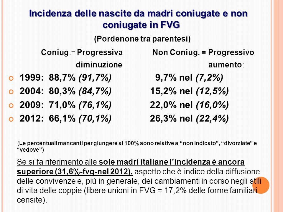 Incidenza delle nascite da madri coniugate e non coniugate in FVG (Pordenone tra parentesi) Coniug.= Progressiva Non Coniug.
