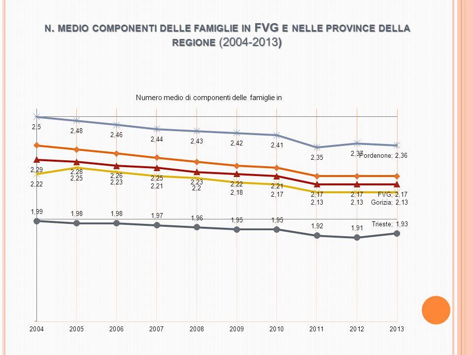 N. MEDIO COMPONENTI DELLE FAMIGLIE IN FVG E NELLE PROVINCE DELLA REGIONE (2004-2013)