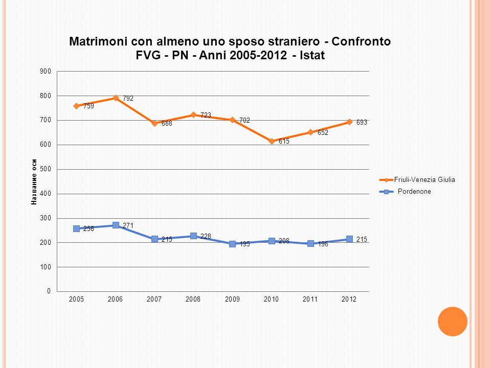 Minori entrati in famiglia per finalità adottive in FVG e a Pordenone nel corso del triennio 2011-2013 FVG: 186 (di cui stranieri: 85,7%) PN: 47 (di cui stranieri: 83,9%) Fonte: Elab.