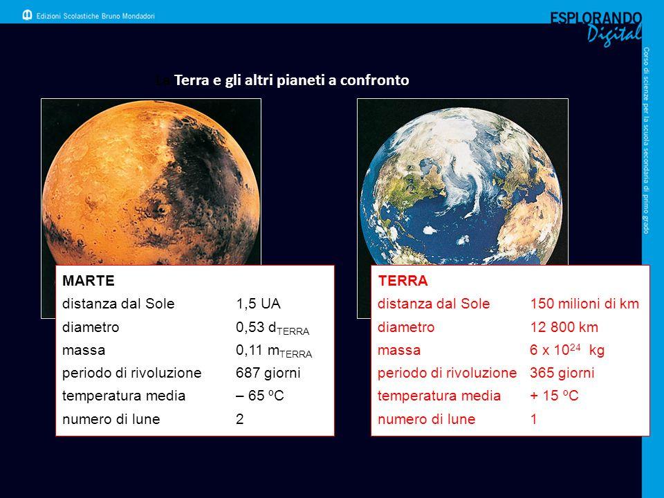 La Terra e gli altri pianeti a confronto MARTE distanza dal Sole1,5 UA diametro0,53 d TERRA massa0,11 m TERRA periodo di rivoluzione687 giorni tempera
