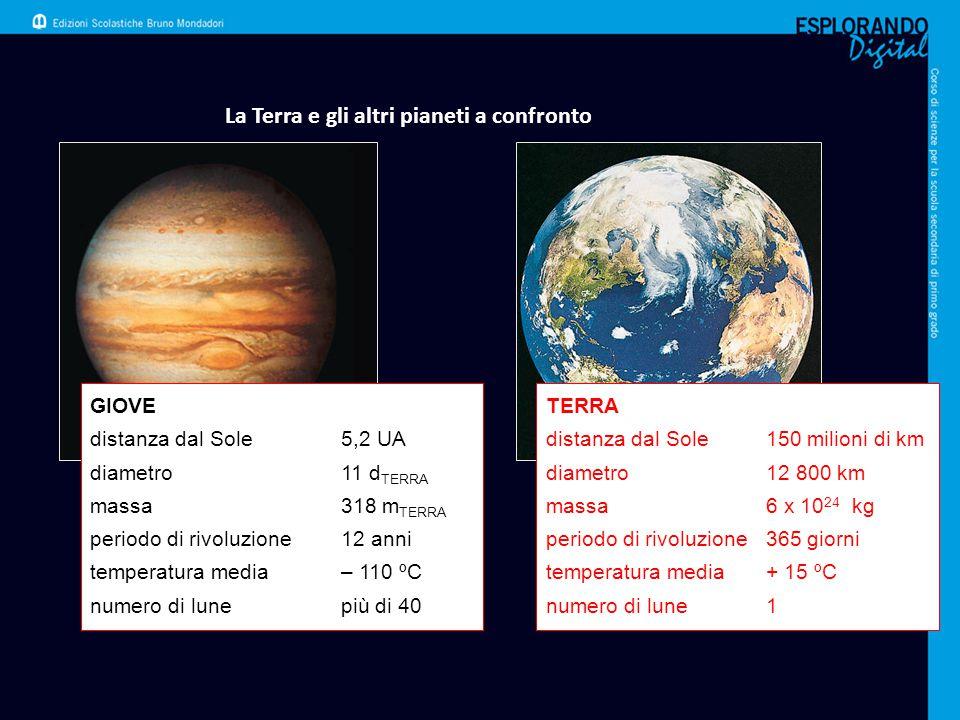 La Terra e gli altri pianeti a confronto GIOVE distanza dal Sole5,2 UA diametro11 d TERRA massa318 m TERRA periodo di rivoluzione12 anni temperatura m