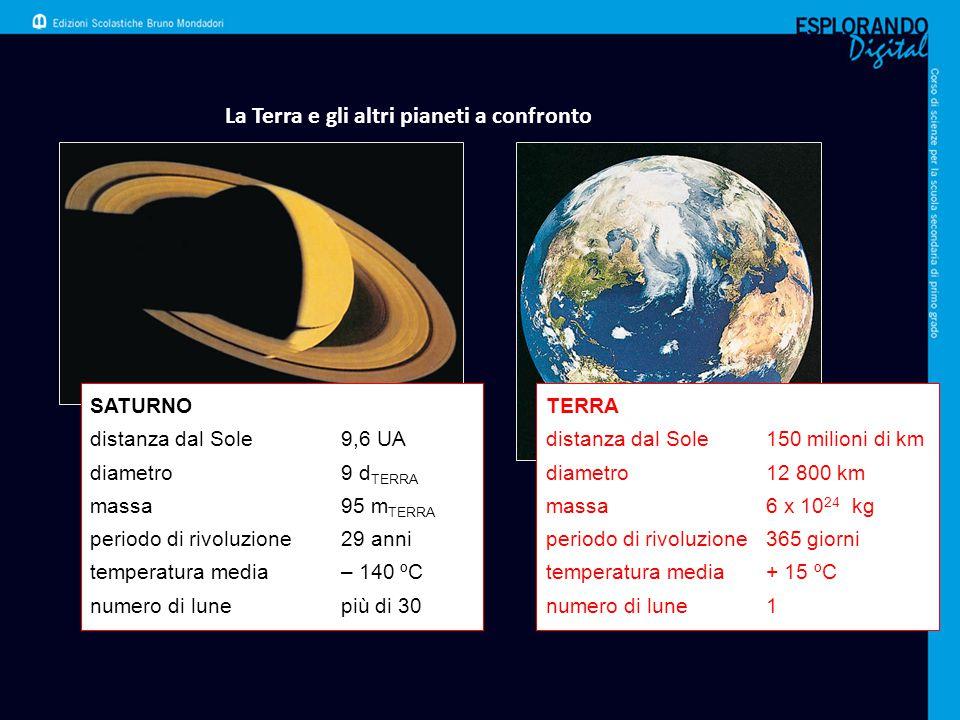 La Terra e gli altri pianeti a confronto SATURNO distanza dal Sole9,6 UA diametro9 d TERRA massa95 m TERRA periodo di rivoluzione29 anni temperatura m