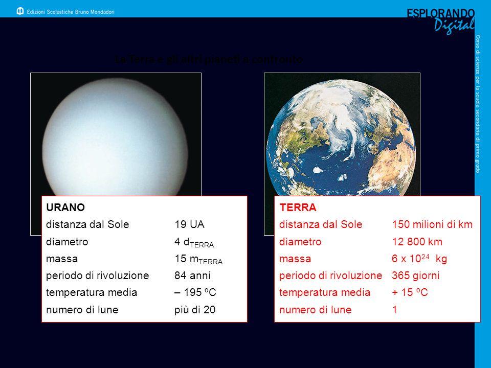 La Terra e gli altri pianeti a confronto URANO distanza dal Sole19 UA diametro4 d TERRA massa15 m TERRA periodo di rivoluzione84 anni temperatura medi