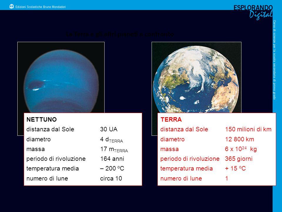 La Terra e gli altri pianeti a confronto NETTUNO distanza dal Sole30 UA diametro4 d TERRA massa17 m TERRA periodo di rivoluzione164 anni temperatura m
