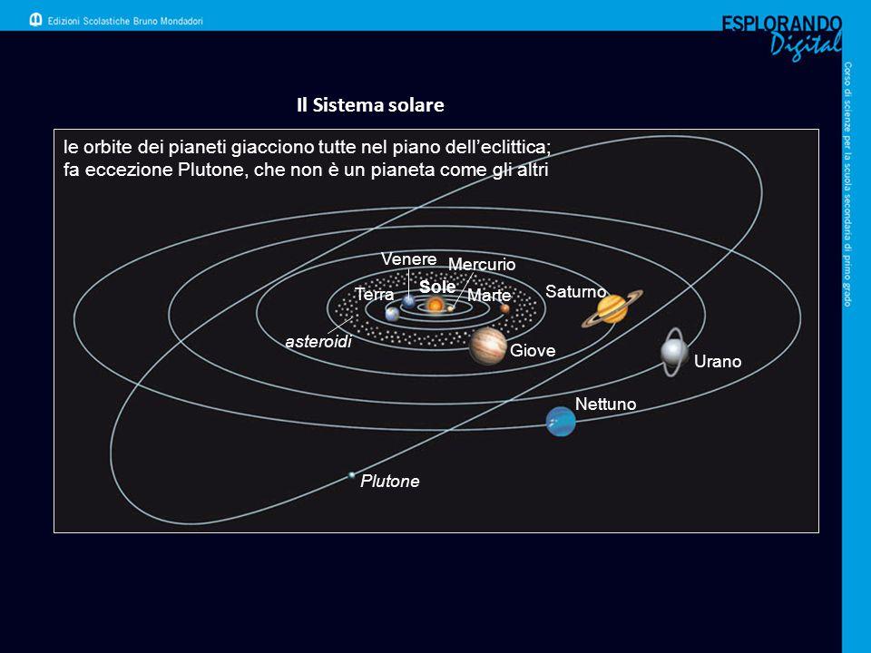 Il Sistema solare le orbite dei pianeti giacciono tutte nel piano dell'eclittica; fa eccezione Plutone, che non è un pianeta come gli altri asteroidi