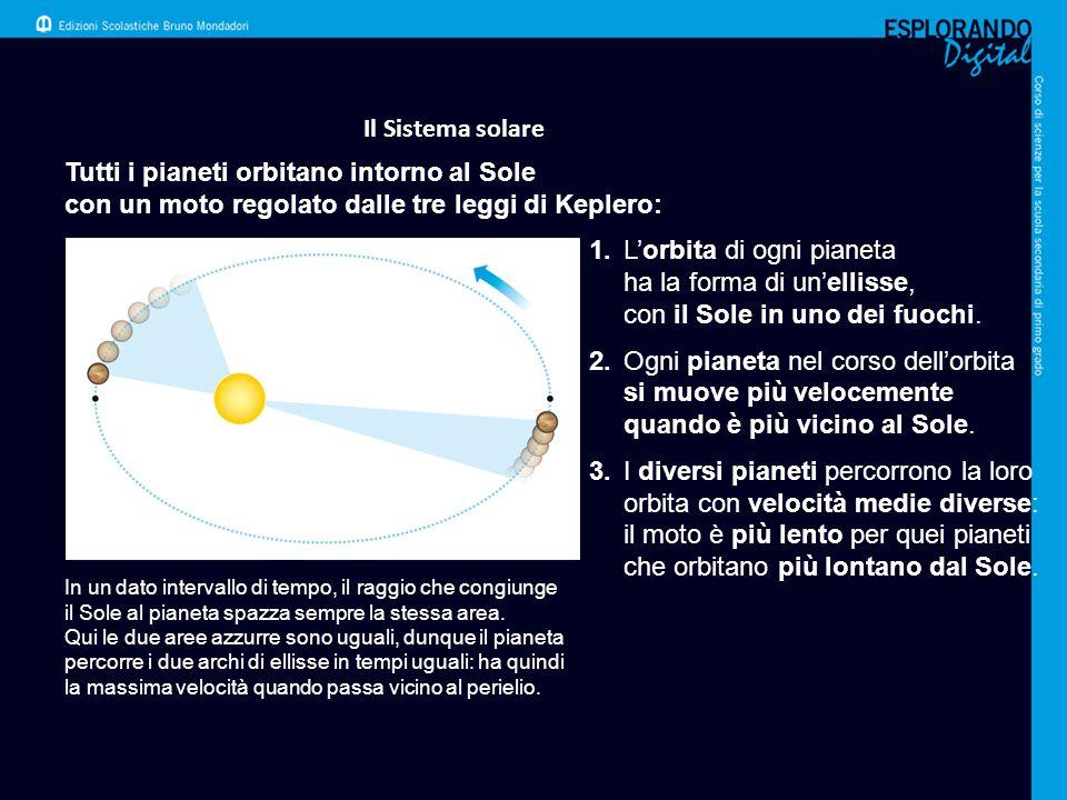 Il Sistema solare Tutti i pianeti orbitano intorno al Sole con un moto regolato dalle tre leggi di Keplero: In un dato intervallo di tempo, il raggio