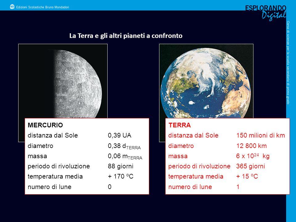 La Terra e gli altri pianeti a confronto MERCURIO distanza dal Sole0,39 UA diametro0,38 d TERRA massa0,06 m TERRA periodo di rivoluzione88 giorni temp