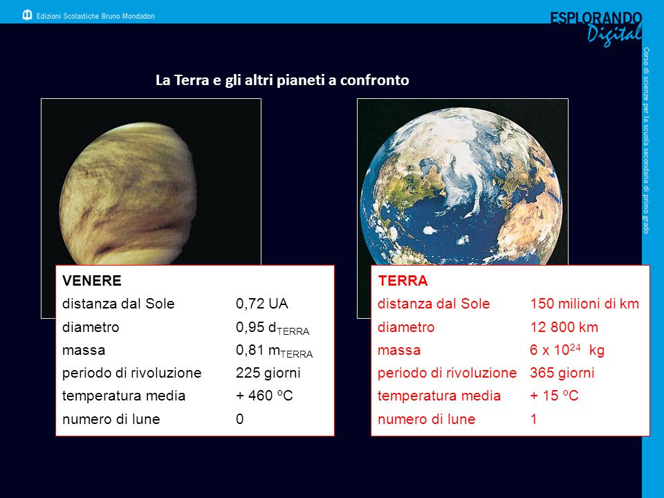 La Terra e gli altri pianeti a confronto VENERE distanza dal Sole0,72 UA diametro0,95 d TERRA massa0,81 m TERRA periodo di rivoluzione225 giorni tempe