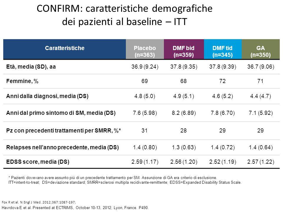 CONFIRM: caratteristiche demografiche dei pazienti al baseline – ITT Havrdova E et al. Presented at ECTRIMS, October 10-13, 2012; Lyon, France. P490.