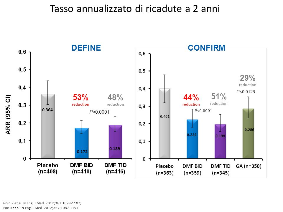 Tasso annualizzato di ricadute a 2 anni 0.364 0.172 0.189 53% reduction 48% reduction P<0.0001 ARR (95% CI) DEFINE 44% reduction 51% reduction 29% reduction P<0.0128 Gold R et al.