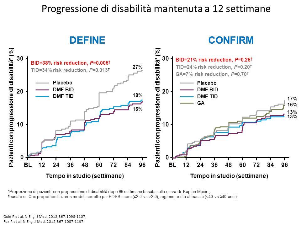 Progressione di disabilità mantenuta a 12 settimane *Proporzione di pazienti con progressione di disabilità dopo 96 settimane basata sulla curva di Ka