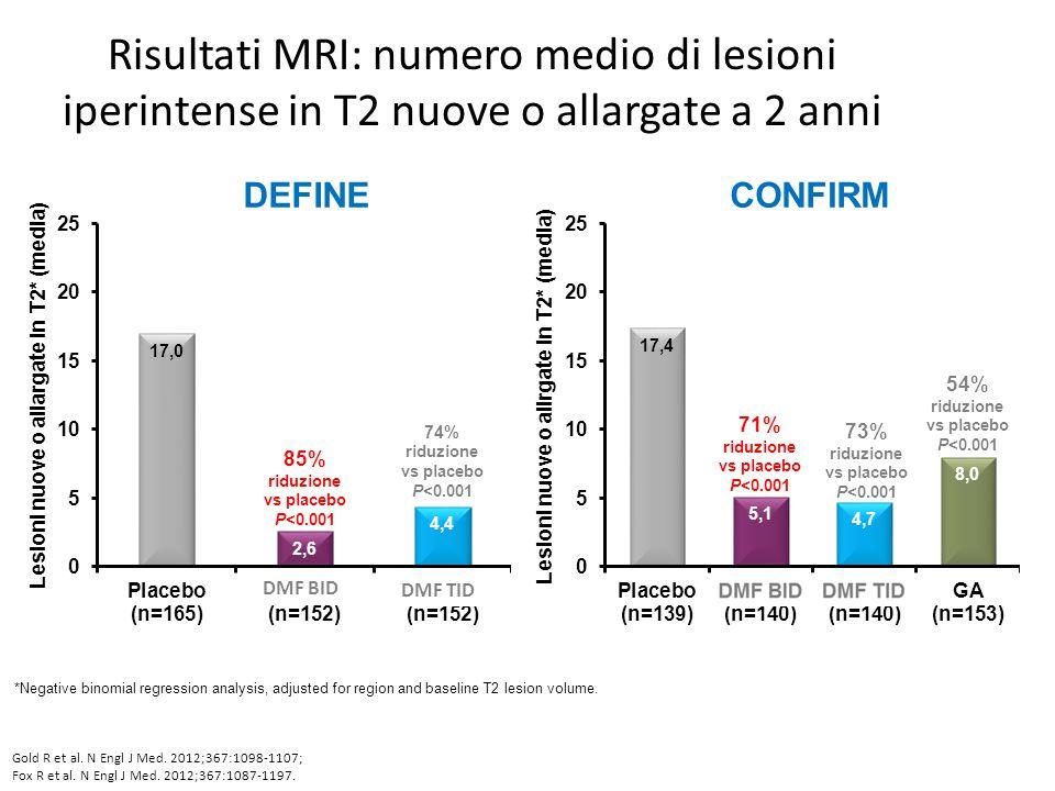 Risultati MRI: numero medio di lesioni iperintense in T2 nuove o allargate a 2 anni *Negative binomial regression analysis, adjusted for region and ba