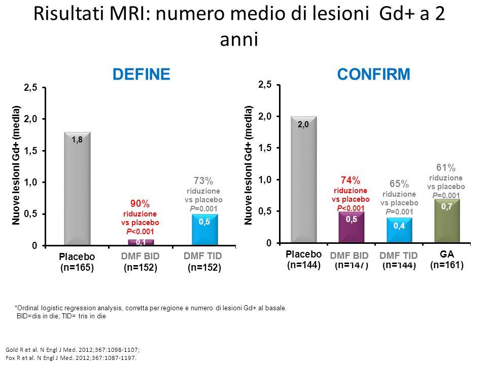 Risultati MRI: numero medio di lesioni Gd+ a 2 anni *Ordinal logistic regression analysis, corretta per regione e numero di lesioni Gd+ al basale. BID