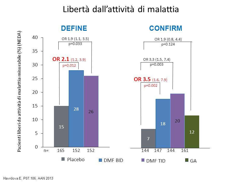 Libertà dall'attività di malattia Pazienti liberi da attività di malattia misurabile (%) (NEDA) CONFIRM OR 3.5 (1.6, 7.9) p=0.002 OR 3.3 (1.5, 7.4) p=