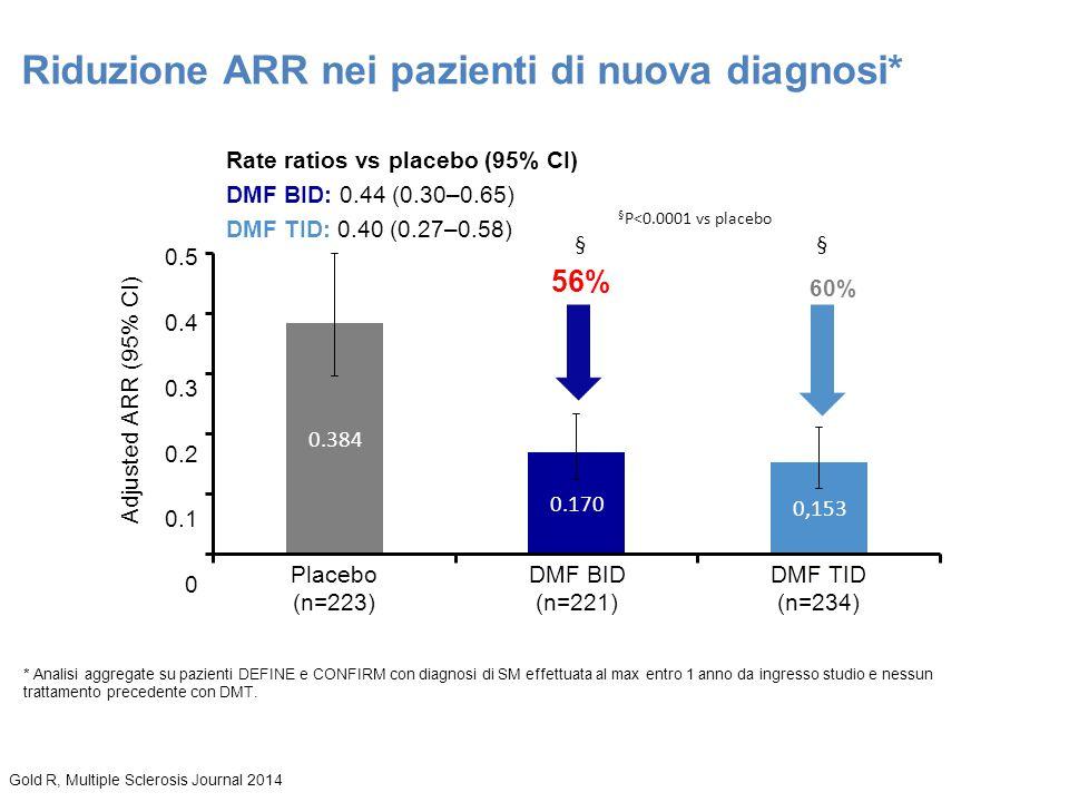 Gold RJ, P990, ECTRIMS 2013 § P<0.0001 vs placebo 56% 60% 0.5 0.4 0.3 0.2 0.1 0 Placebo (n=223) DMF BID (n=221) DMF TID (n=234) 0.224 Adjusted ARR (95
