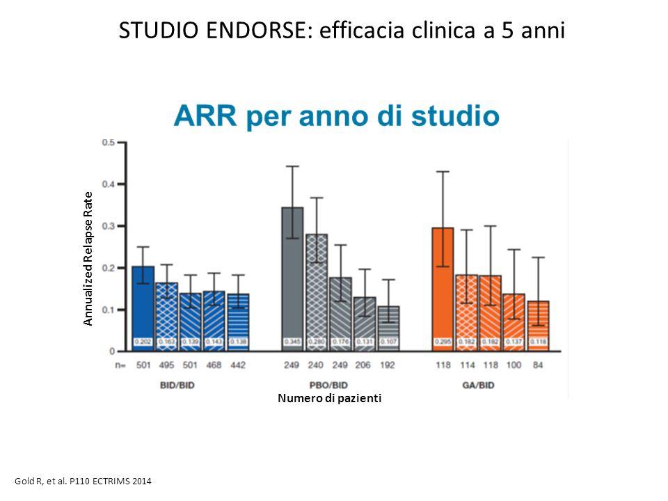 STUDIO ENDORSE: efficacia clinica a 5 anni 27 Gold R, et al. P110 ECTRIMS 2014 Numero di pazienti Annualized Relapse Rate
