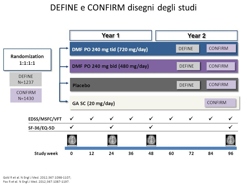 Criteri di inclusione e di esclusione Criteri di inclusione – SMRR – Età da18 a 55 anni – EDSS fra 0.0 e 5.0 – >1 ricaduta nell'anno precedente e lesioni tipiche alla RM o ≥ 1 lesioni Gd + alla RM encefalo effettuata entro 6 settimane prima della randomizzazione Criteri di esclusione – Forme progessive di SM – Evidenza clinica di significativa patologia o presepecificati parametri di laboratorio anormali – Una ricaduta o corticosteroidi entro 50 giorni prima della randomizzazione – Periodo di wash-out insufficiente da precedenti terapie immunomodulanti – Trattamento precedente con GA (CONFIRM) Gold R et al.
