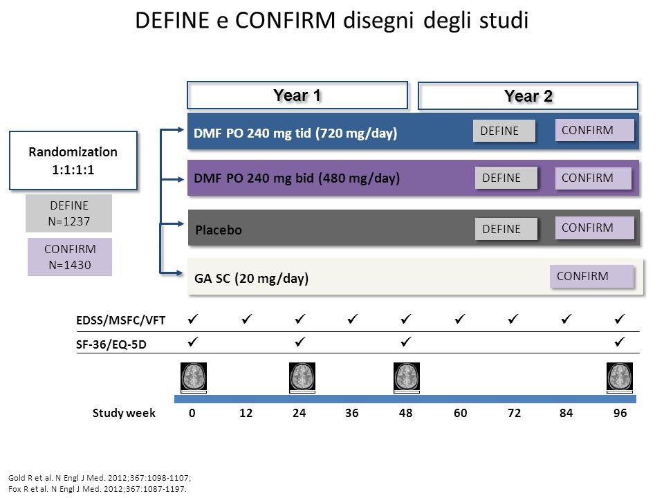 DMF PO 240 mg bid (480 mg/day) DMF PO 240 mg tid (720 mg/day) Placebo DEFINE e CONFIRM disegni degli studi Year 1 Year 2 EDSS/MSFC/VFT SF-36/EQ-5D 048