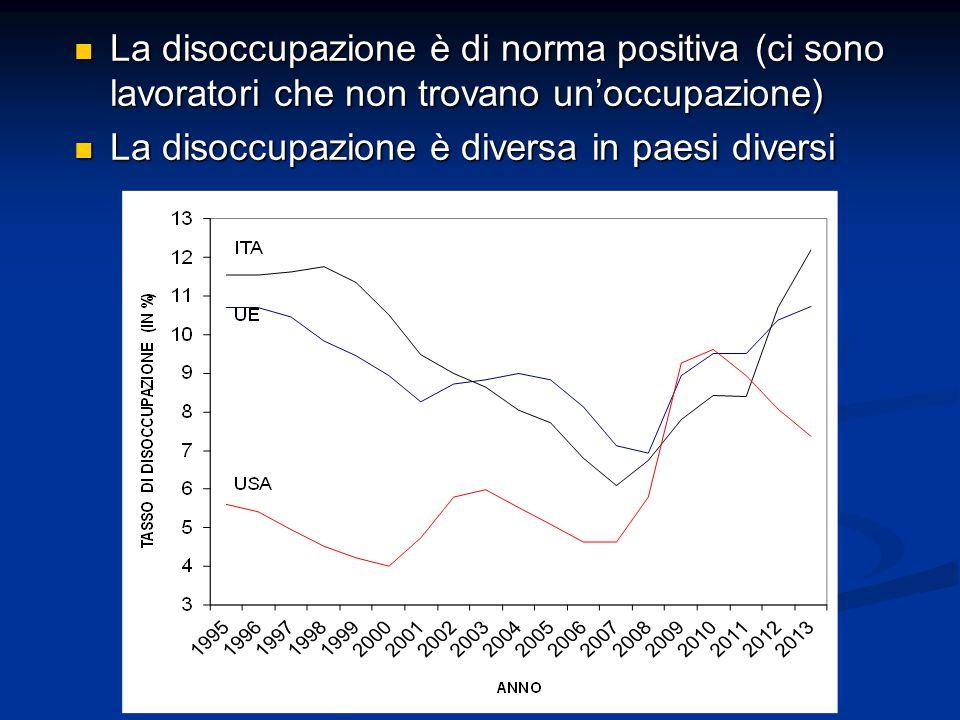 La disoccupazione è di norma positiva (ci sono lavoratori che non trovano un'occupazione) La disoccupazione è di norma positiva (ci sono lavoratori ch