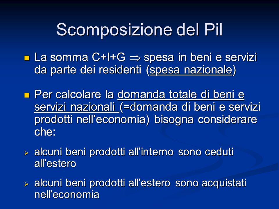 La somma C+I+G  spesa in beni e servizi da parte dei residenti (spesa nazionale) La somma C+I+G  spesa in beni e servizi da parte dei residenti (spe