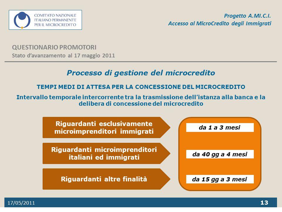 17/05/2011 13 Progetto A.MI.C.I. Accesso al MicroCredito degli Immigrati QUESTIONARIO PROMOTORI Stato d'avanzamento al 17 maggio 2011 da 40 gg a 4 mes