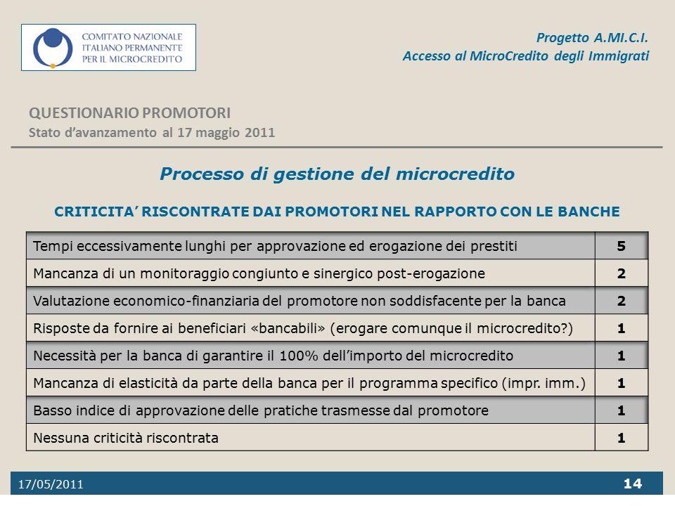17/05/2011 14 Progetto A.MI.C.I. Accesso al MicroCredito degli Immigrati QUESTIONARIO PROMOTORI Stato d'avanzamento al 17 maggio 2011 Processo di gest