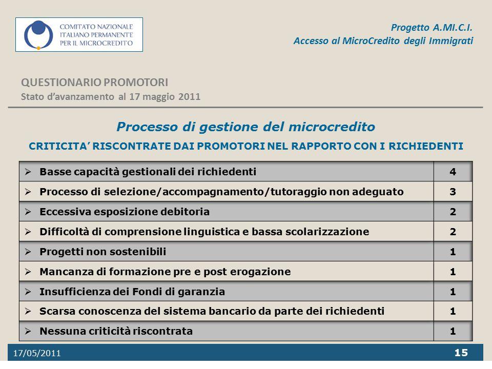 17/05/2011 15 Progetto A.MI.C.I. Accesso al MicroCredito degli Immigrati QUESTIONARIO PROMOTORI Stato d'avanzamento al 17 maggio 2011 Processo di gest