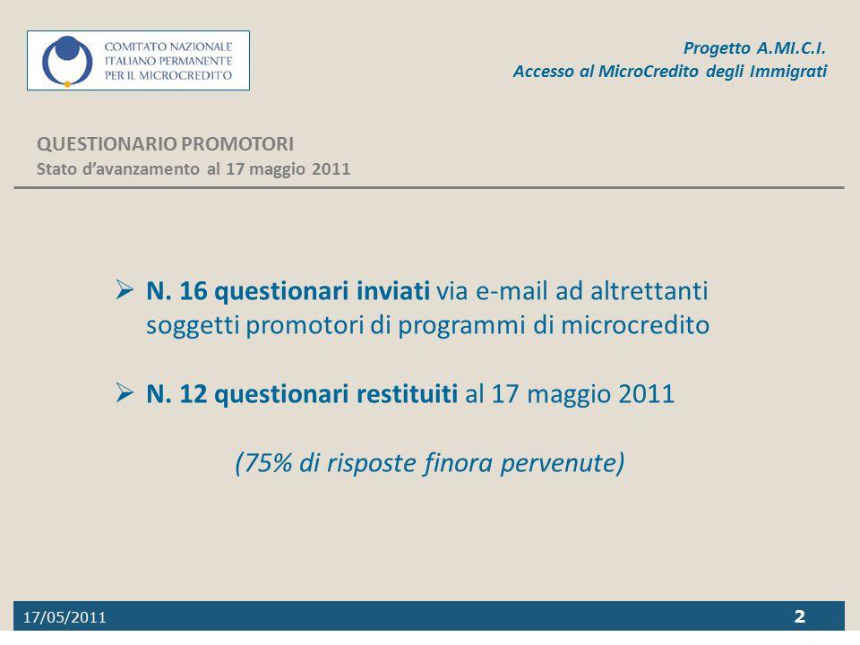 17/05/2011 2 Progetto A.MI.C.I. Accesso al MicroCredito degli Immigrati QUESTIONARIO PROMOTORI Stato d'avanzamento al 17 maggio 2011  N. 16 questiona