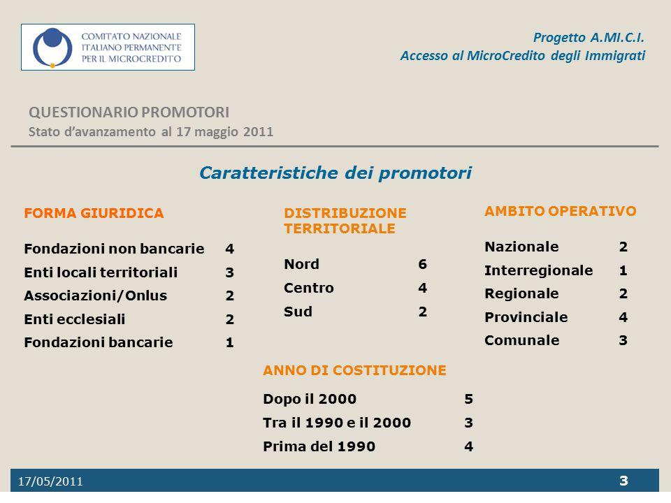 17/05/2011 3 Progetto A.MI.C.I. Accesso al MicroCredito degli Immigrati QUESTIONARIO PROMOTORI Stato d'avanzamento al 17 maggio 2011 Caratteristiche d