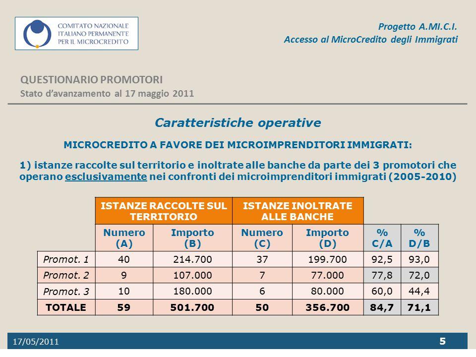 17/05/2011 5 Progetto A.MI.C.I. Accesso al MicroCredito degli Immigrati QUESTIONARIO PROMOTORI Stato d'avanzamento al 17 maggio 2011 Caratteristiche o