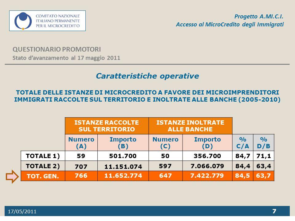 17/05/2011 7 Progetto A.MI.C.I. Accesso al MicroCredito degli Immigrati QUESTIONARIO PROMOTORI Stato d'avanzamento al 17 maggio 2011 Caratteristiche o