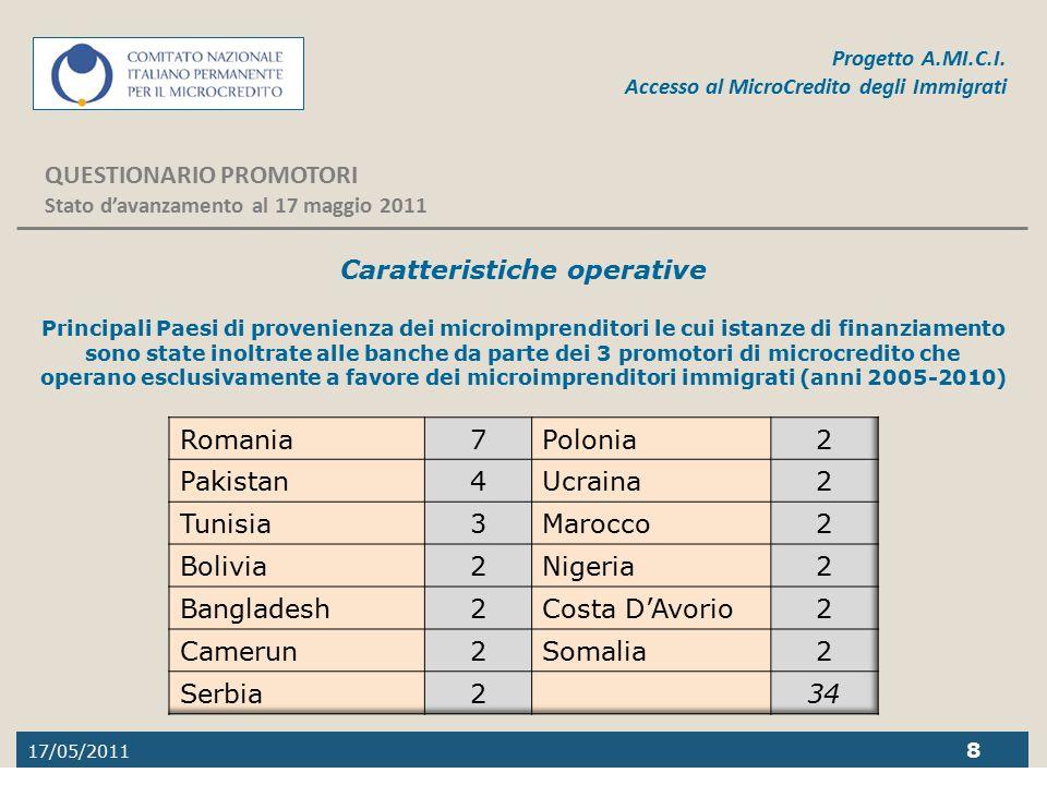 17/05/2011 8 Progetto A.MI.C.I. Accesso al MicroCredito degli Immigrati QUESTIONARIO PROMOTORI Stato d'avanzamento al 17 maggio 2011 Caratteristiche o