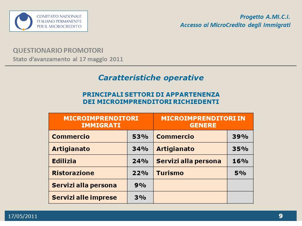 17/05/2011 9 Progetto A.MI.C.I. Accesso al MicroCredito degli Immigrati QUESTIONARIO PROMOTORI Stato d'avanzamento al 17 maggio 2011 Caratteristiche o
