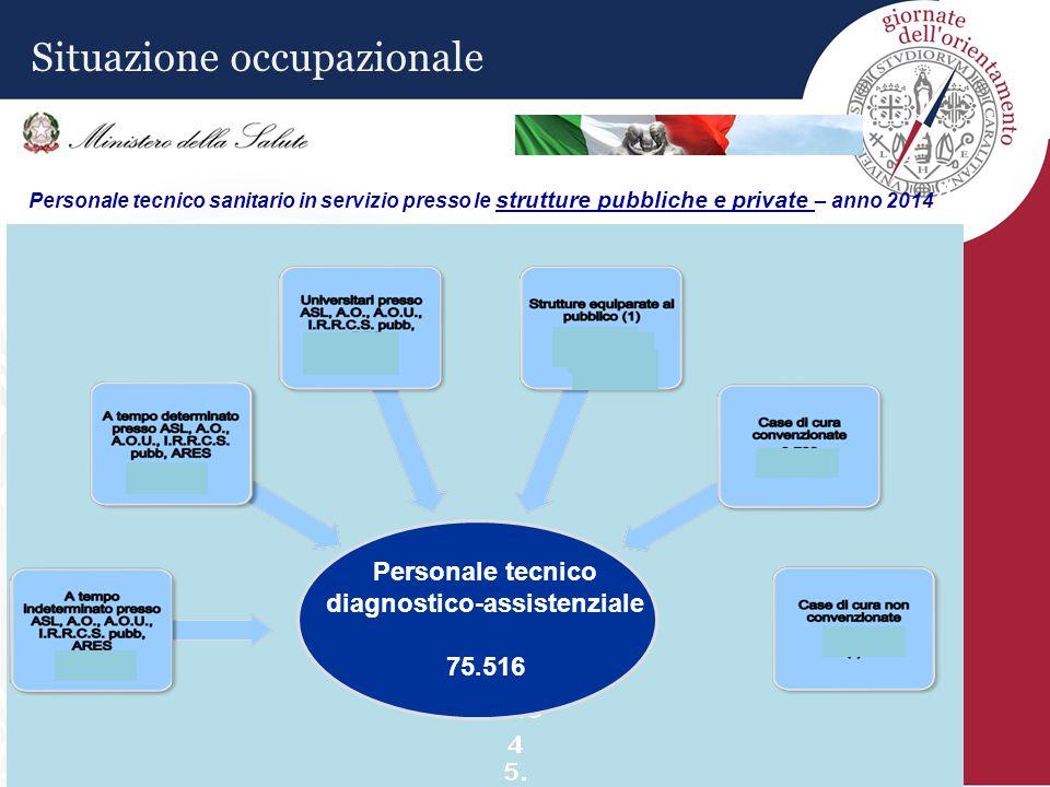 Personale tecnico sanitario in servizio presso le strutture pubbliche e private – anno 2014 4 Personale tecnico diagnostico-assistenziale 75.516 Situazione occupazionale