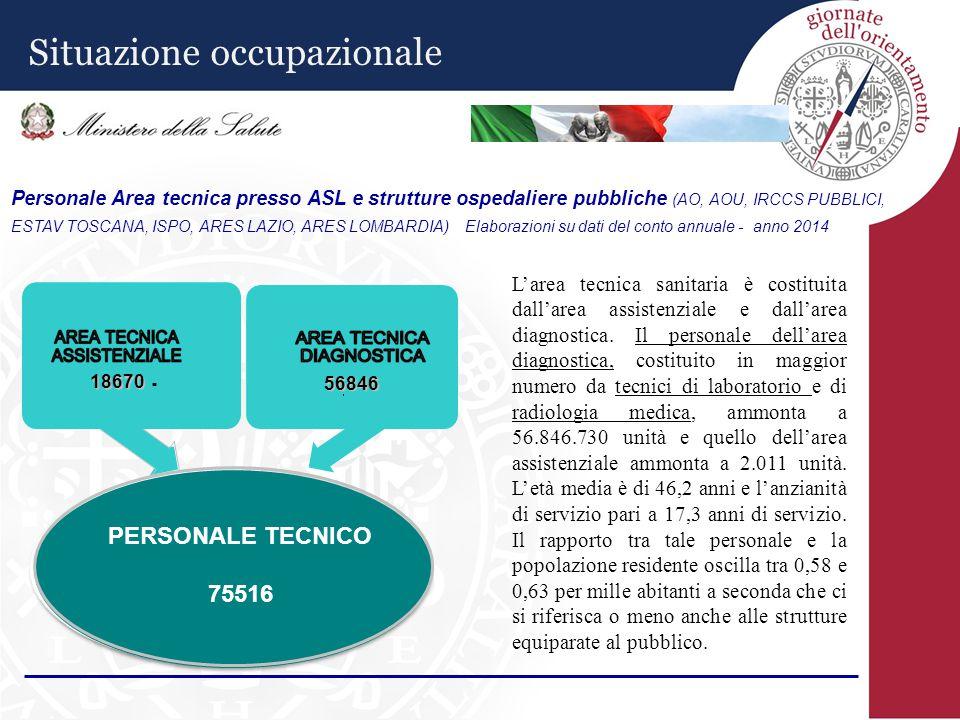 Personale Area tecnica presso ASL e strutture ospedaliere pubbliche (AO, AOU, IRCCS PUBBLICI, ESTAV TOSCANA, ISPO, ARES LAZIO, ARES LOMBARDIA) - Elabo