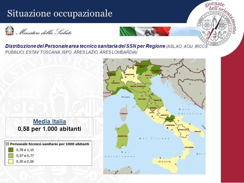 Distribuzione del Personale area tecnico sanitaria del SSN per Regione (ASL AO, AOU, IRCCS PUBBLICI, ESTAV TOSCANA, ISPO, ARES LAZIO, ARES LOMBARDIA) Personale tecnico 36.741 PERSONALE TECNICO 36741 Media Italia 0,58 per 1.000 abitanti Situazione occupazionale
