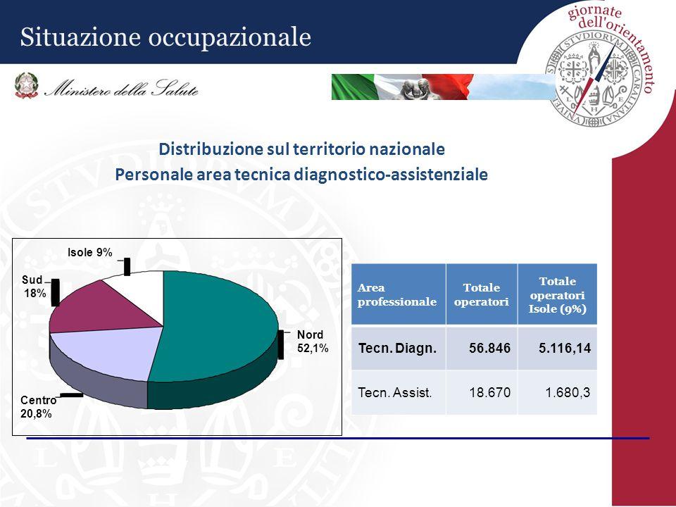 Distribuzione sul territorio nazionale Personale area tecnica diagnostico-assistenziale Isole 9% Sud 18% Centro 20,8% Nord 52,1% Area professionale Totale operatori Totale operatori Isole (9%) Tecn.