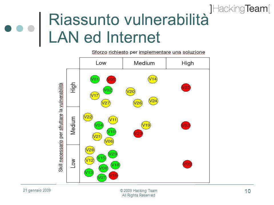 21 gennaio 2009 © 2009 Hacking Team All Rights Reserved 10 Riassunto vulnerabilità LAN ed Internet